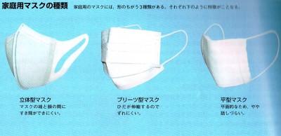 マスクの種類